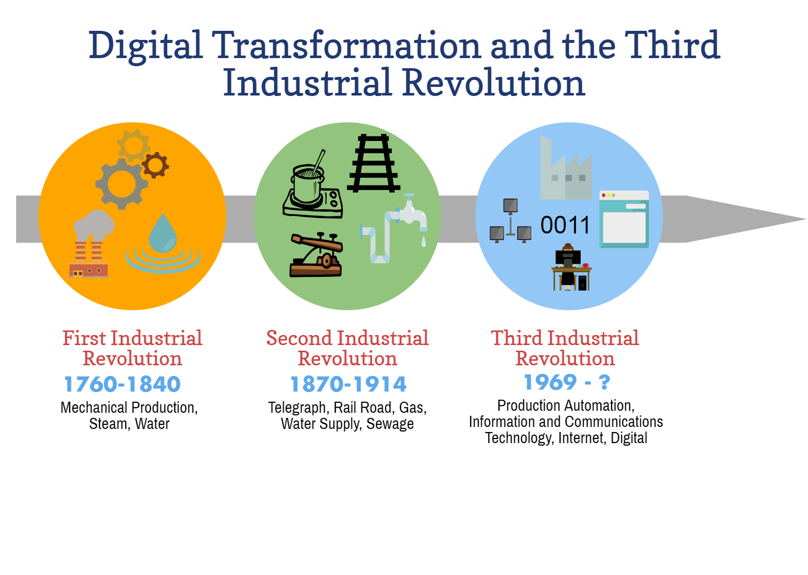 Digital Transformation and the Third Industrial Revolution